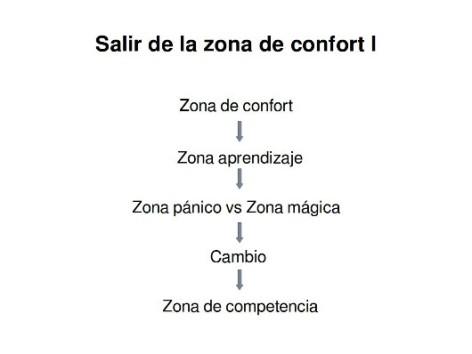 Salir de la zona de confort - Fuente Inknowation
